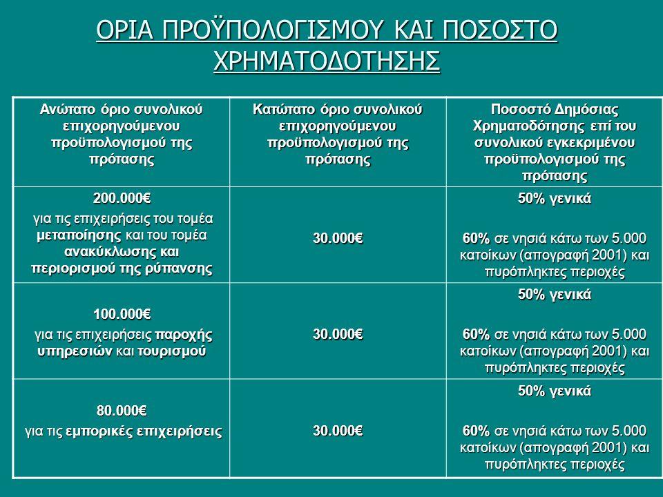 ΟΡΙΑ ΠΡΟΫΠΟΛΟΓΙΣΜOY ΚΑΙ ΠΟΣΟΣΤΟ ΧΡΗΜΑΤΟΔΟΤΗΣΗΣ Ανώτατο όριο συνολικού επιχορηγούμενου προϋπολογισμού της πρότασης Κατώτατο όριο συνολικού επιχορηγούμενου προϋπολογισμού της πρότασης Ποσοστό Δημόσιας Χρηματοδότησης επί του συνολικού εγκεκριμένου προϋπολογισμού της πρότασης 200.000€ για τις επιχειρήσεις του τομέα μεταποίησης και του τομέα ανακύκλωσης και περιορισμού της ρύπανσης για τις επιχειρήσεις του τομέα μεταποίησης και του τομέα ανακύκλωσης και περιορισμού της ρύπανσης30.000€ 50% γενικά 60% σε νησιά κάτω των 5.000 κατοίκων (απογραφή 2001) και πυρόπληκτες περιοχές 100.000€ για τις επιχειρήσεις παροχής υπηρεσιών και τουρισμού για τις επιχειρήσεις παροχής υπηρεσιών και τουρισμού30.000€ 50% γενικά 60% σε νησιά κάτω των 5.000 κατοίκων (απογραφή 2001) και πυρόπληκτες περιοχές 80.000€ για τις εμπορικές επιχειρήσεις για τις εμπορικές επιχειρήσεις30.000€ 50% γενικά 60% σε νησιά κάτω των 5.000 κατοίκων (απογραφή 2001) και πυρόπληκτες περιοχές