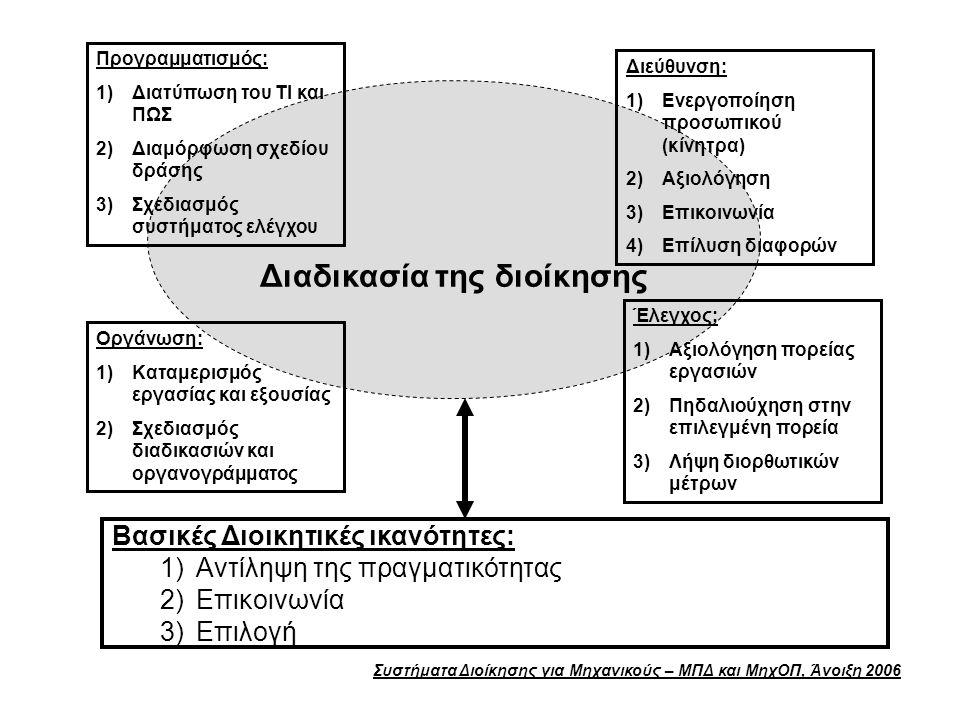 Συστήματα Διοίκησης για Μηχανικούς – ΜΠΔ και ΜηχΟΠ, Άνοιξη 2006 Διαδικασία της διοίκησης Προγραμματισμός: 1)Διατύπωση του ΤΙ και ΠΩΣ 2)Διαμόρφωση σχεδίου δράσης 3)Σχεδιασμός συστήματος ελέγχου Οργάνωση: 1)Καταμερισμός εργασίας και εξουσίας 2)Σχεδιασμός διαδικασιών και οργανογράμματος Διεύθυνση: 1)Ενεργοποίηση προσωπικού (κίνητρα) 2)Αξιολόγηση 3)Επικοινωνία 4)Επίλυση διαφορών Έλεγχος: 1)Αξιολόγηση πορείας εργασιών 2)Πηδαλιούχηση στην επιλεγμένη πορεία 3)Λήψη διορθωτικών μέτρων Βασικές Διοικητικές ικανότητες: 1)Αντίληψη της πραγματικότητας 2)Επικοινωνία 3)Επιλογή