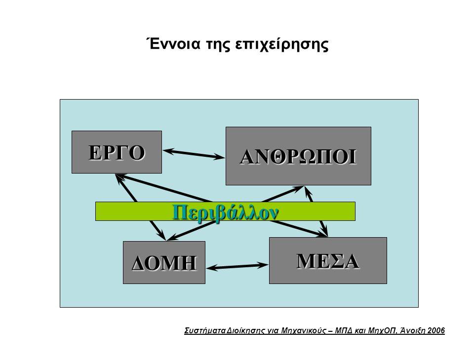 Συστήματα Διοίκησης για Μηχανικούς – ΜΠΔ και ΜηχΟΠ, Άνοιξη 2006 Έννοια της επιχείρησης ΕΡΓΟ ΔΟΜΗ ΑΝΘΡΩΠΟΙ ΜΕΣΑ Περιβάλλον