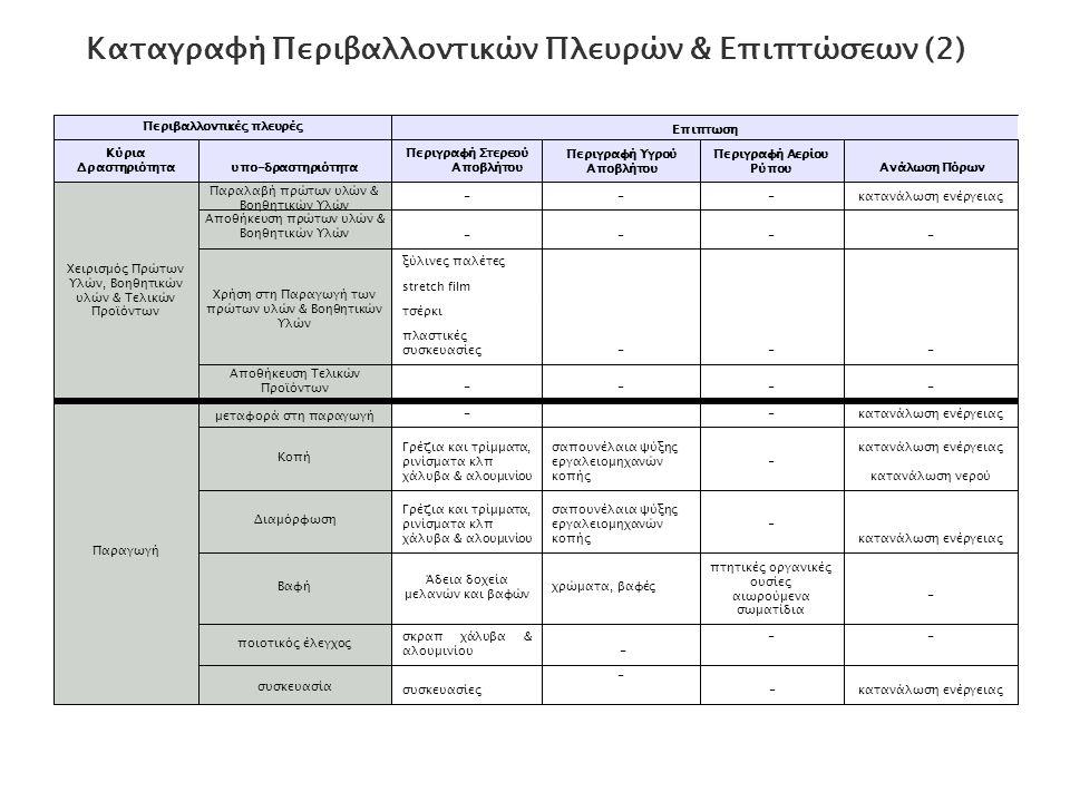 Καταγραφή Περιβαλλοντικών Πλευρών & Επιπτώσεων (3) Περιβαλλοντικές πλευρές Eπιπτωση Κύρια Δραστηριότηταυπο-δραστηριοτητα Περιγραφή Στερεού Αποβλήτου Περιγραφή Υγρού Αποβλήτου Περιγραφή Αερίου Ρύπου Ανάλωση Πόρων ΣυντήρησηΣυντήρηση οχημάτων μπαταρίες μολύβδου (οχημάτων) απόβλητα λιπαντικά έλαια Συντήρηση εργαλειομηχανών και εξοπλισμού παραγωγής πανιά - στουπιά καθαρισμού Άδεια δοχεία, βαρέλια λιπαντικών απόβλητα λιπαντικά έλαια Διοικητικές Δραστηριότητες θέρμανση κτιρίων-- απαερια καύσης λέβητα θέρμανσης κατανάλωση καυσίμων κλιματισμός κτιρίων ODS (freon)κατανάλωση ενέργειας κίνηση οχημάτων- απαερια καύσης πετρελαίου κίνησης κατανάλωση καυσίμων γραφεία αναλώσιμα υλικά εκτυπώσεων (τόνερ) κατανάλωση ενέργειας κατανάλωση νερού απόβλητα ηλεκτρικού και ηλεκτρονικού εξοπλισμού (πχ Η/Υ) χαρτί (χρήσεις γραφείου) αστικά απορρίμματα Λαμπτήρες φθορισμού