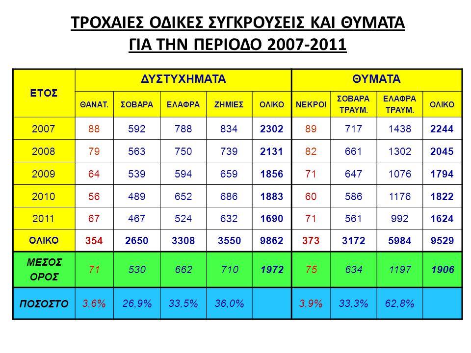 ΝΕΚΡΟΙ ΗΛΙΚΙΑΣ ΜΕΧΡΙ ΚΑΙ 25 ΕΤΩΝ ΓΙΑ ΤΗΝ ΠΕΡΙΟΔΟ 2007-2011