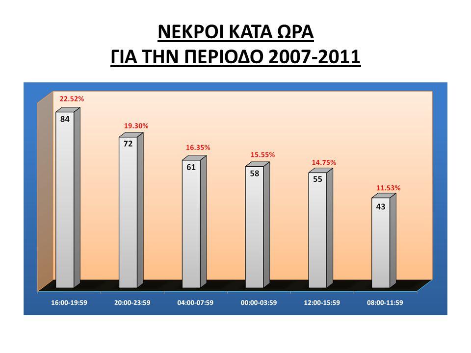 ΝΕΚΡΟΙ ΚΑΤΑ ΩΡΑ ΓΙΑ ΤΗΝ ΠΕΡΙΟΔΟ 2007-2011