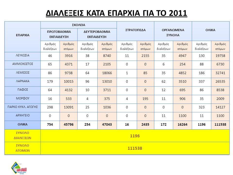 ΔΙΑΛΕΞΕΙΣ ΚΑΤΑ ΕΠΑΡΧΙΑ ΓΙΑ ΤΟ 2011