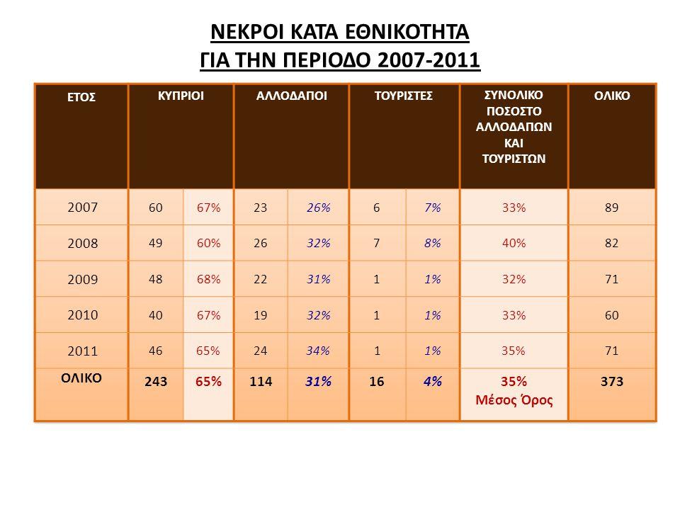 ΝΕΚΡΟΙ ΚΑΤΑ ΕΘΝΙΚΟΤΗΤΑ ΓΙΑ ΤΗΝ ΠΕΡΙΟΔΟ 2007-2011