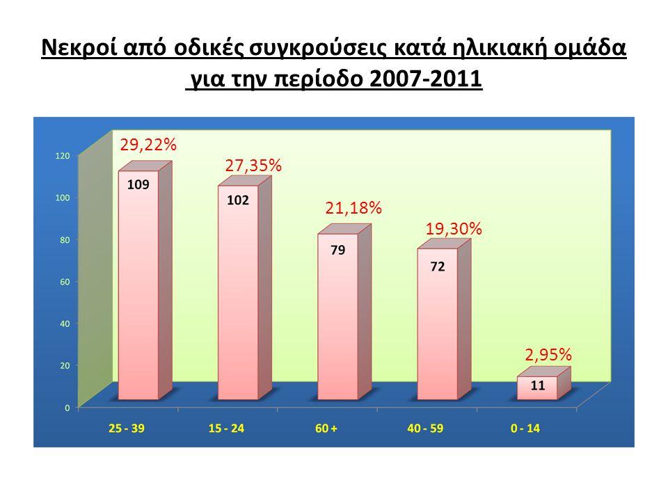 Νεκροί από οδικές συγκρούσεις κατά ηλικιακή ομάδα για την περίοδο 2007-2011 29,22% 27,35% 21,18% 19,30% 2,95%