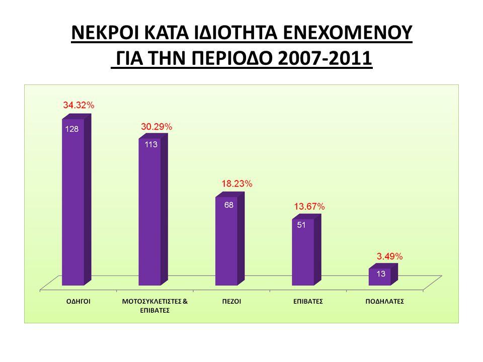 ΝΕΚΡΟΙ ΚΑΤΑ ΙΔΙΟΤΗΤΑ ΕΝΕΧΟΜΕΝΟΥ ΓΙΑ ΤΗΝ ΠΕΡΙΟΔΟ 2007-2011