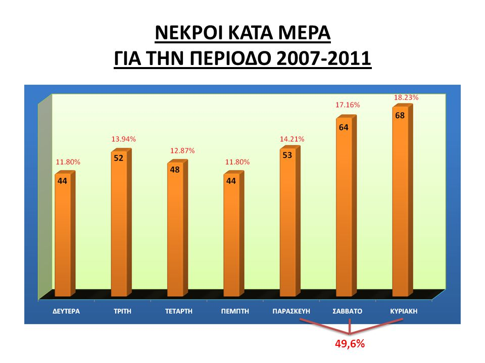 ΝΕΚΡΟΙ ΚΑΤΑ ΜΕΡΑ ΓΙΑ ΤΗΝ ΠΕΡΙΟΔΟ 2007-2011 49,6%