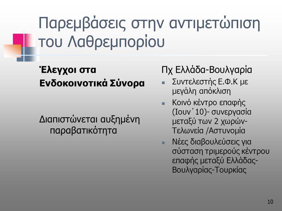 10 Παρεμβάσεις στην αντιμετώπιση του Λαθρεμπορίου Έλεγχοι στα Ενδοκοινοτικά Σύνορα Διαπιστώνεται αυξημένη παραβατικότητα Πχ Ελλάδα-Βουλγαρία Συντελεστής Ε.Φ.Κ με μεγάλη απόκλιση Κοινό κέντρο επαφής (Ιουν΄10)- συνεργασία μεταξύ των 2 χωρών- Τελωνεία /Αστυνομία Νέες διαβουλεύσεις για σύσταση τριμερούς κέντρου επαφής μεταξύ Ελλάδας- Βουλγαρίας-Τουρκίας
