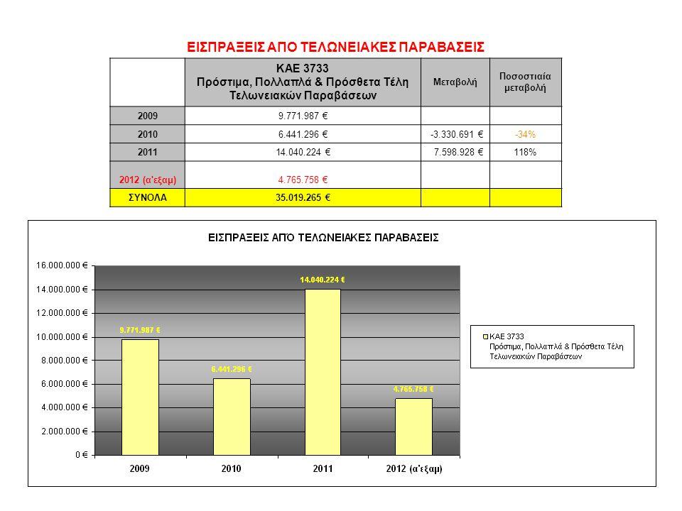 ΕΙΣΠΡΑΞΕΙΣ ΑΠΟ ΤΕΛΩΝΕΙΑΚΕΣ ΠΑΡΑΒΑΣΕΙΣ ΚΑΕ 3733 Πρόστιμα, Πολλαπλά & Πρόσθετα Τέλη Τελωνειακών Παραβάσεων Mεταβολή Ποσοστιαία μεταβολή 20099.771.987 € 20106.441.296 €-3.330.691 €-34% 201114.040.224 €7.598.928 €118% 2012 (α εξαμ)4.765.758 € ΣΥΝΟΛΑ35.019.265 €