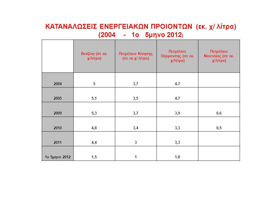 ΚΑΤΑΝΑΛΩΣΕΙΣ ΕΝΕΡΓΕΙΑΚΩΝ ΠΡΟΙΟΝΤΩΝ (εκ.χ/ λίτρα) (2004 - 1ο 5μηνο 2012 ) Βενζίνη (σε εκ.