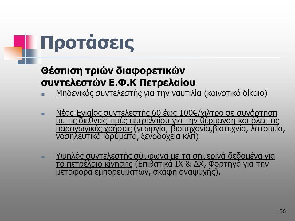 36 Προτάσεις Θέσπιση τριών διαφορετικών συντελεστών Ε.Φ.Κ Πετρελαίου Μηδενικός συντελεστής για την ναυτιλία (κοινοτικό δίκαιο) Νέος-Ενιαίος συντελεστής 60 έως 100€/χιλτρο σε συνάρτηση με τις διεθνείς τιμές πετρελαίου για την θέρμανση και όλες τις παραγωγικές χρήσεις (γεωργία, βιομηχανία,βιοτεχνία, λατομεία, νοσηλευτικά ιδρύματα, ξενοδοχεία κλπ) Υψηλός συντελεστής σύμφωνα με τα σημερινά δεδομένα για το πετρέλαιο κίνησης (Επιβατικά ΙΧ & ΔΧ, Φορτηγά για την μεταφορά εμπορευμάτων, σκάφη αναψυχής).