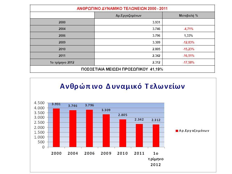 ΑΝΘΡΩΠΙΝΟ ΔΥΝΑΜΙΚΟ ΤΕΛΩΝΕΙΩΝ 2000 - 2011 Aρ.ΕργαζομένωνΜεταβολή % 20003.931 20043.746-4,71% 20063.7961,33% 20093.309-12,83% 20102.805-15,23% 20112.342-16,51% 1o τρίμηνο 20122.312-17,58% ΠΟΣΟΣΤΙΑΙΑ ΜΕΙΩΣΗ ΠΡΟΣΩΠΙΚΟΥ 41,19%