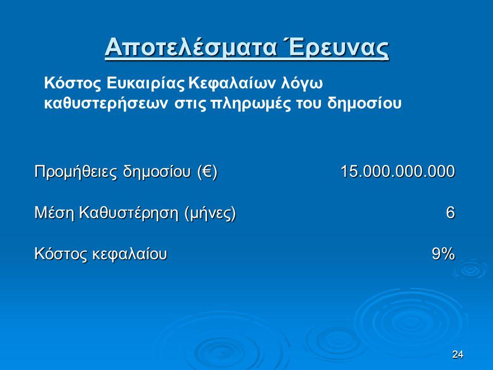 24 Αποτελέσματα Έρευνας Προμήθειες δημοσίου (€) 15.000.000.000 Μέση Καθυστέρηση (μήνες) 6 Κόστος κεφαλαίου 9% Κόστος Ευκαιρίας Κεφαλαίων λόγω καθυστερ