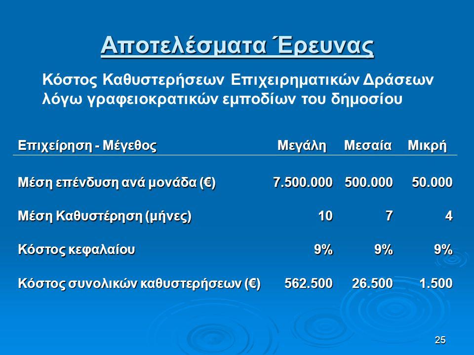 25 Επιχείρηση - Μέγεθος ΜεγάληΜεσαίαΜικρή Μέση επένδυση ανά μονάδα (€) 7.500.000500.000 50.000 Μέση Καθυστέρηση (μήνες) 1074 Κόστος κεφαλαίου 9%9%9% Κ