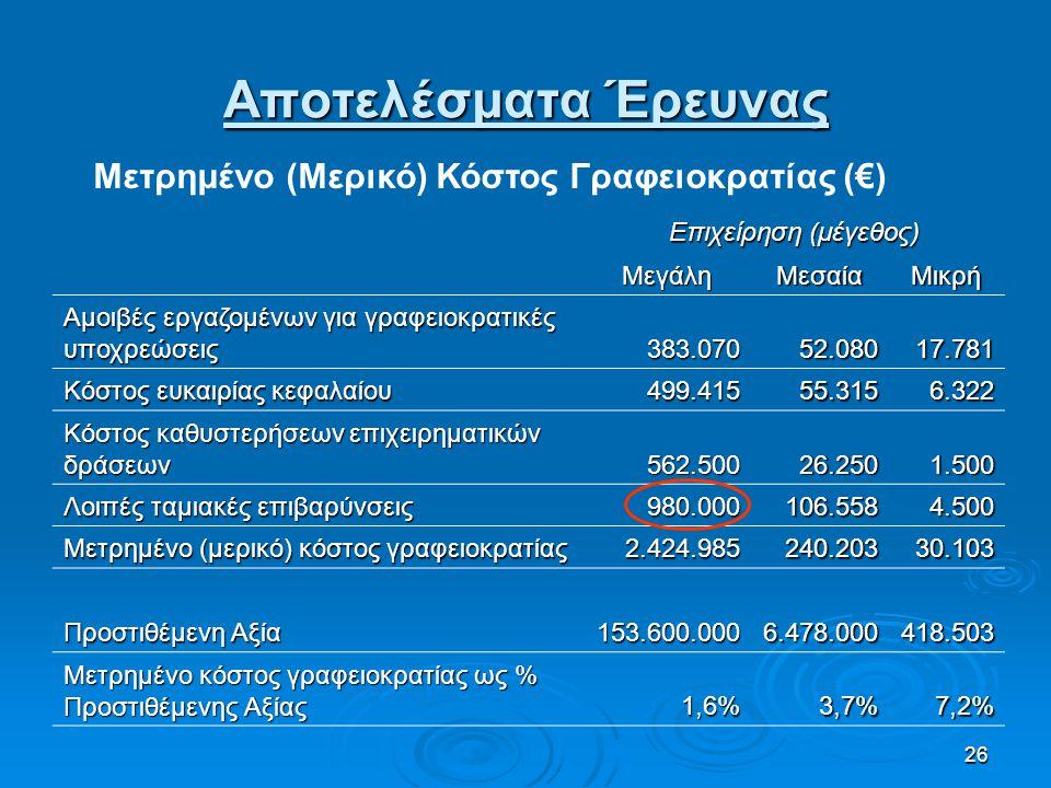 26 Επιχείρηση (μέγεθος) ΜεγάληΜεσαίαΜικρή Αμοιβές εργαζομένων για γραφειοκρατικές υποχρεώσεις 383.07052.080 17.781 Κόστος ευκαιρίας κεφαλαίου 499.4155