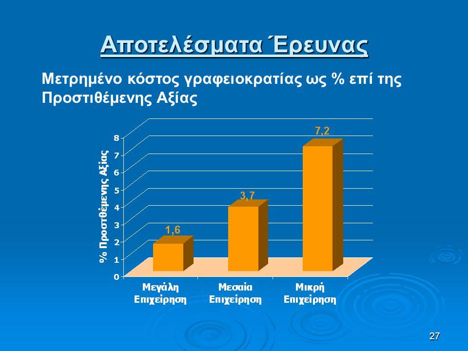 27 Μετρημένο κόστος γραφειοκρατίας ως % επί της Προστιθέμενης Αξίας Αποτελέσματα Έρευνας