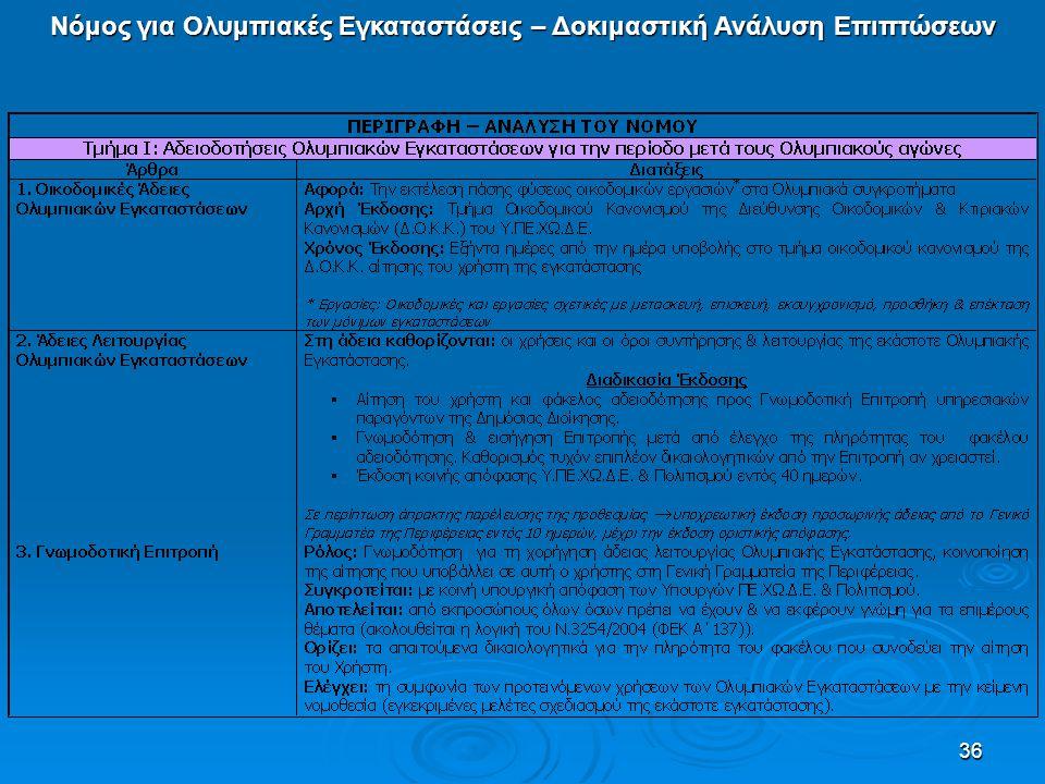36 Νόμος για Ολυμπιακές Εγκαταστάσεις – Δοκιμαστική Ανάλυση Επιπτώσεων
