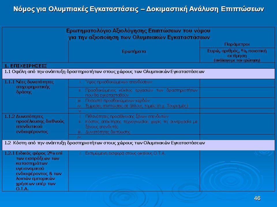 46 Νόμος για Ολυμπιακές Εγκαταστάσεις – Δοκιμαστική Ανάλυση Επιπτώσεων