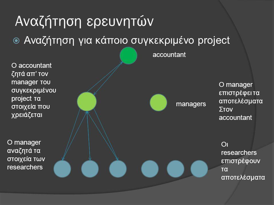 Αναζήτηση ερευνητών  Αναζήτηση για κάποιο συγκεκριμένο project accountant managers O accountant ζητά απ' τον manager του συγκεκριμένου project τα στοιχεία που χρειάζεται Ο manager αναζητά τα στοιχεία των researchers Οι researchers επιστρέφουν τα αποτελέσματα Ο manager επιστρέφει τα αποτελέσματα Στον accountant