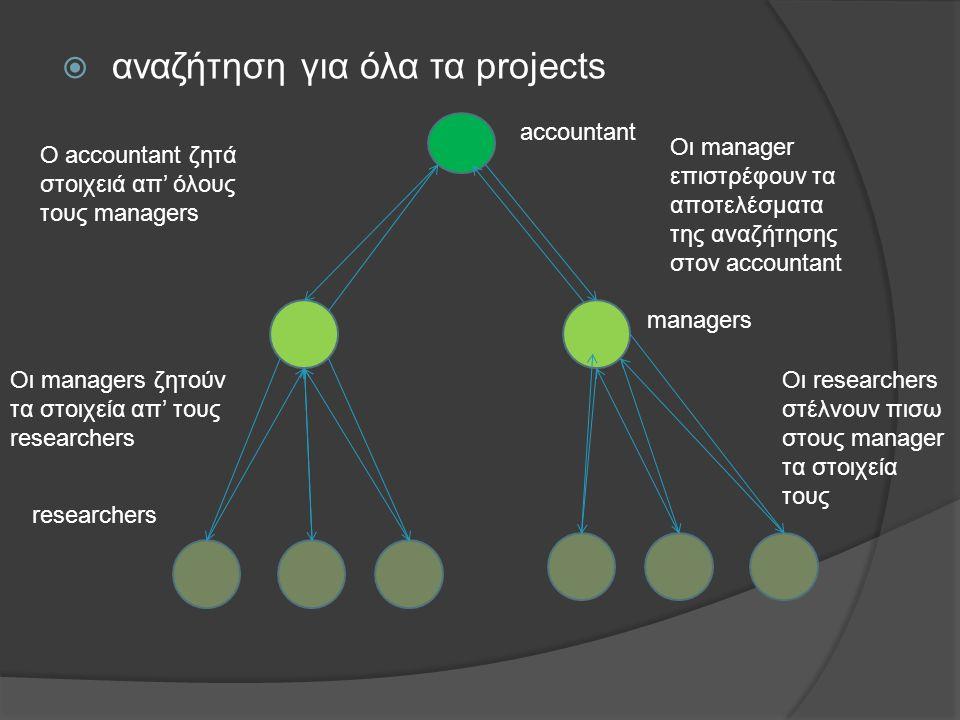  αναζήτηση για όλα τα projects accountant managers O accountant ζητά στοιχειά απ' όλους τους managers Oι managers ζητούν τα στοιχεία απ' τους researchers Οι researchers στέλνουν πισω στους manager τα στοιχεία τους Οι manager επιστρέφουν τα αποτελέσματα της αναζήτησης στον accountant researchers