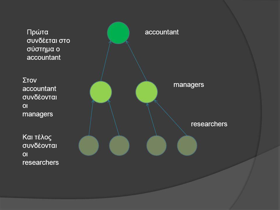 Πρώτα συνδέεται στο σύστημα ο accountant accountant Στον accountant συνδέονται οι managers managers Και τέλος συνδέονται οι researchers researchers