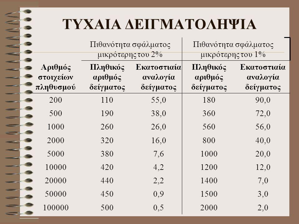 ΤΥΧΑΙΑ ΔΕΙΓΜΑΤΟΛΗΨΙΑ Πιθανότητα σφάλματος μικρότερης του 2% 0,5500100000 0,945050000 2,244020000 4,242010000 7,63805000 16,03202000 26,02601000 38,019