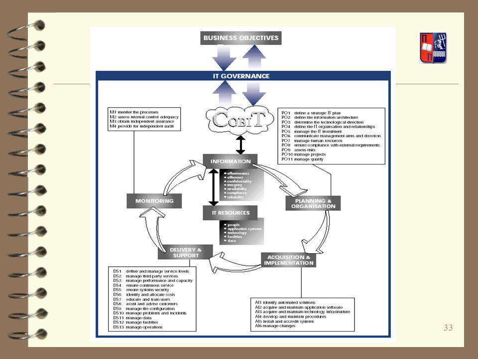 34 Σκοποί Ελέγχου κατά COBIT (1/2) 4 Πρωτεύων (Primary), όπου ο σκοπός ελέγχου επηρεάζει σε μεγάλο βαθμό τη διεργασία πληροφορικής 4 Δευτερεύων (Secondary), όπου ο σκοπός ελέγχου επηρεάζει τη διεργασία πληροφορικής σε μικρότερο βαθμό 4 Προαιρετικός (Blank), όπου ο σκοπός ελέγχου καλύπτεται από άλλους σκοπούς ελέγχου για τη συγκεκριμένη διεργασία πληροφορικής