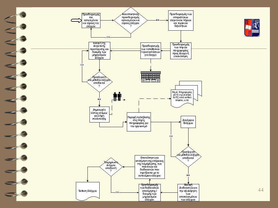 45 Τύποι Προγραμμάτων Ελέγχου 4 Απουσία σαφών ορίων μεταξύ των περιοχών ελέγχου 4 Επίπεδο Επιχειρησιακής Λειτουργίας 4 Επίπεδο Διαδικασιών 4 Επίπεδο Εφαρμογής 4 Επίπεδο Αποθήκης Δεδομένων 4 Επίπεδο Πληροφοριακής Υποδομής