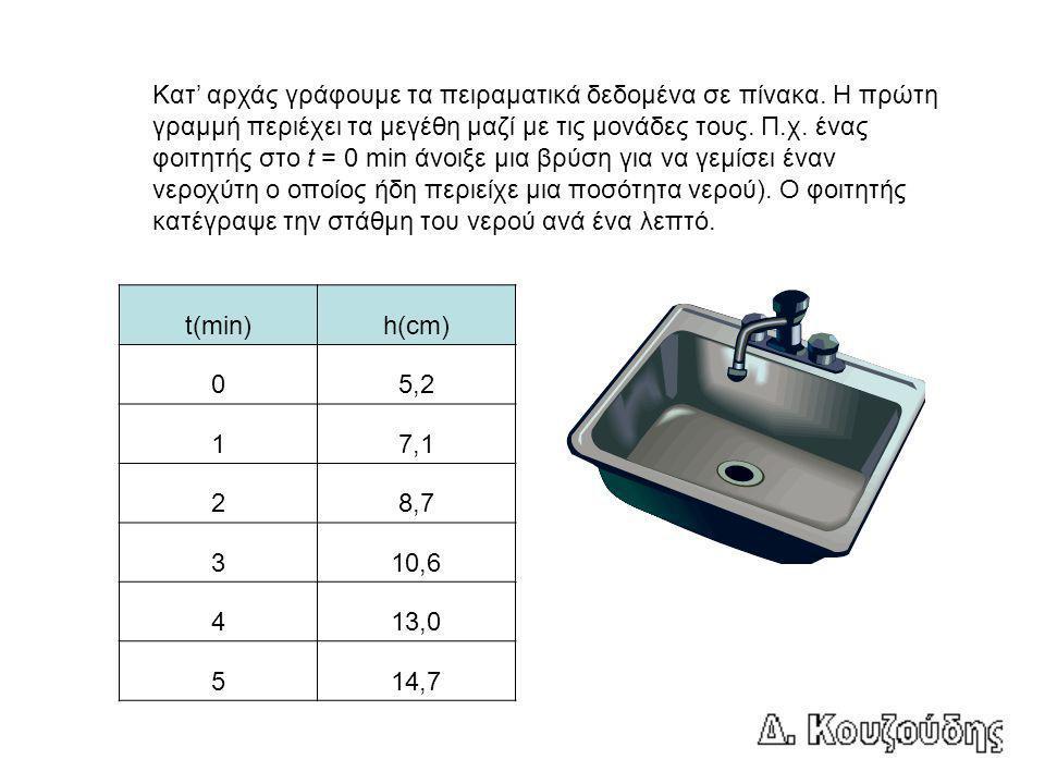 Το δεύτερο που παρατηρούνε είναι το (χονδρικό) εύρος των τιμών, 0 - 5 min για τον χρόνο, και 4 – 16 cm για την στάθμη.