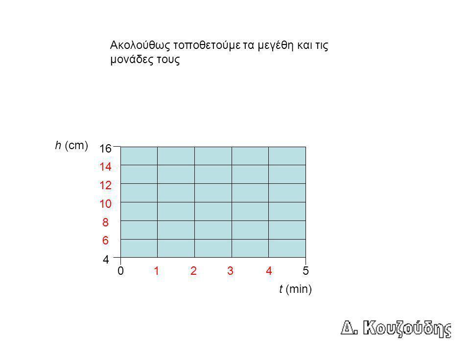 Ακολούθως τοποθετούμε τα μεγέθη και τις μονάδες τους 05 4 14 1243 12 10 8 6 16 t (min) h (cm)