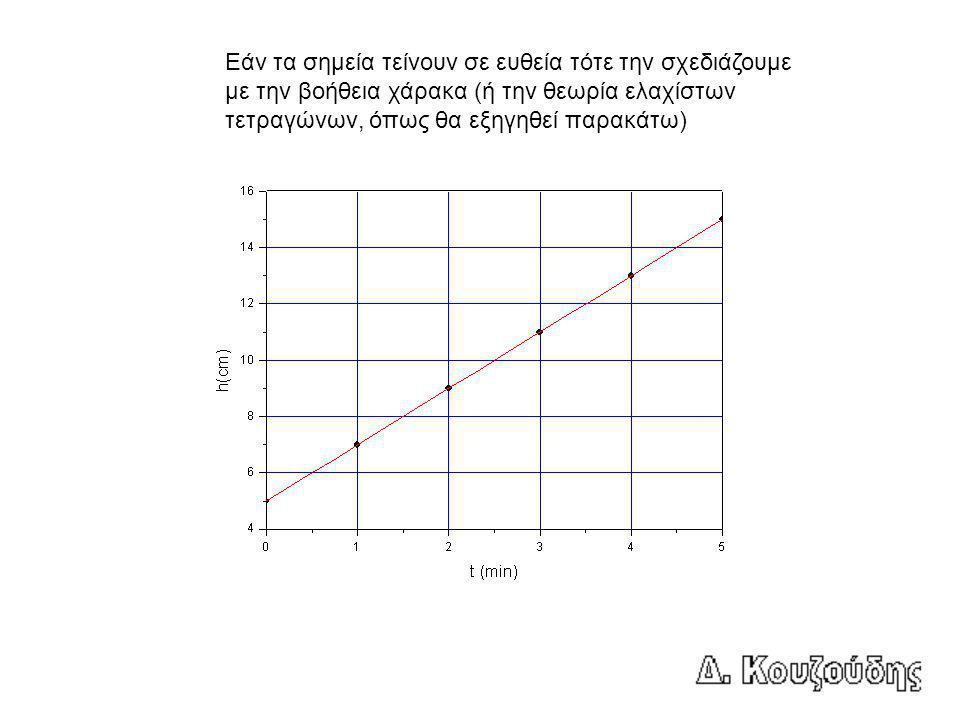 Εάν τα σημεία τείνουν σε ευθεία τότε την σχεδιάζουμε με την βοήθεια χάρακα (ή την θεωρία ελαχίστων τετραγώνων, όπως θα εξηγηθεί παρακάτω)