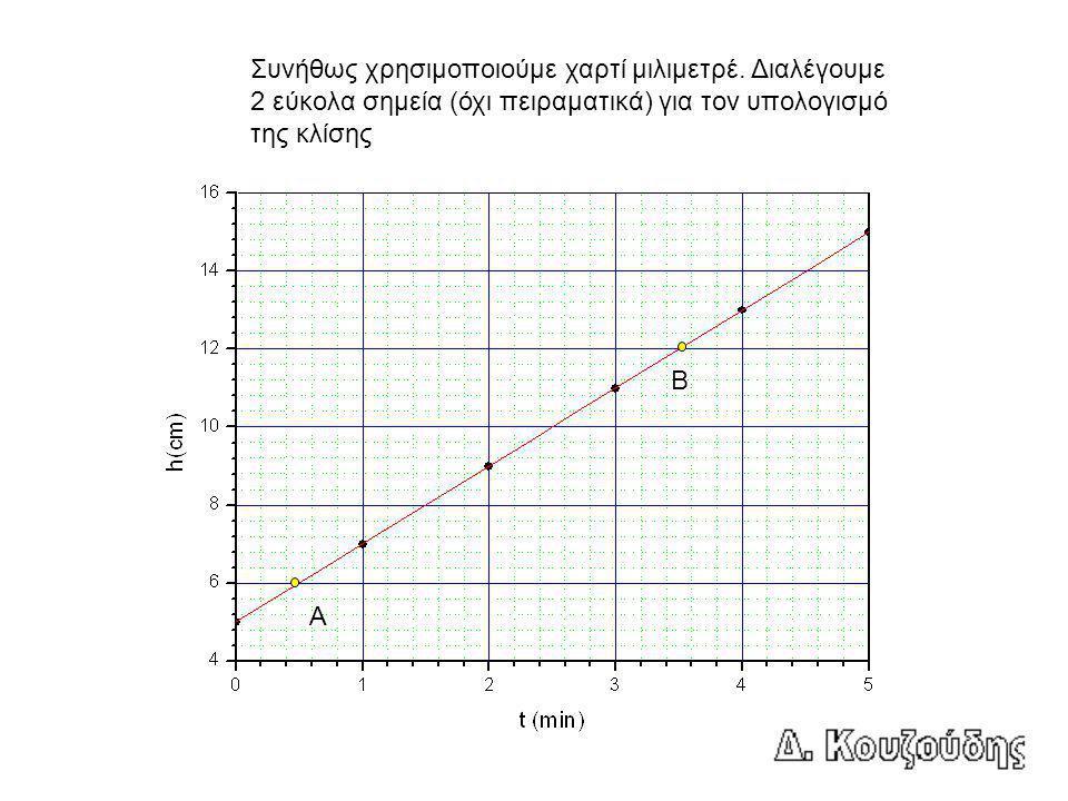 Κλίση = (y B - y A ) / (x B - x A ) = (12 - 6) / (3.5 – 0.5) = 2.0 cm/min (Πρόσεχε δε ξεχνάμε τις μονάδες).
