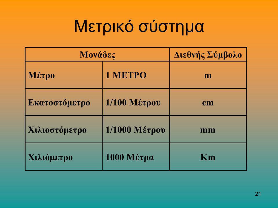 21 Μετρικό σύστημα ΜονάδεςΔιεθνής Σύμβολο Μέτρο1 ΜΕΤΡΟm Εκατοστόμετρο1/100 Μέτρουcm Χιλιοστόμετρο1/1000 Μέτρουmm Χιλιόμετρο1000 ΜέτραKm