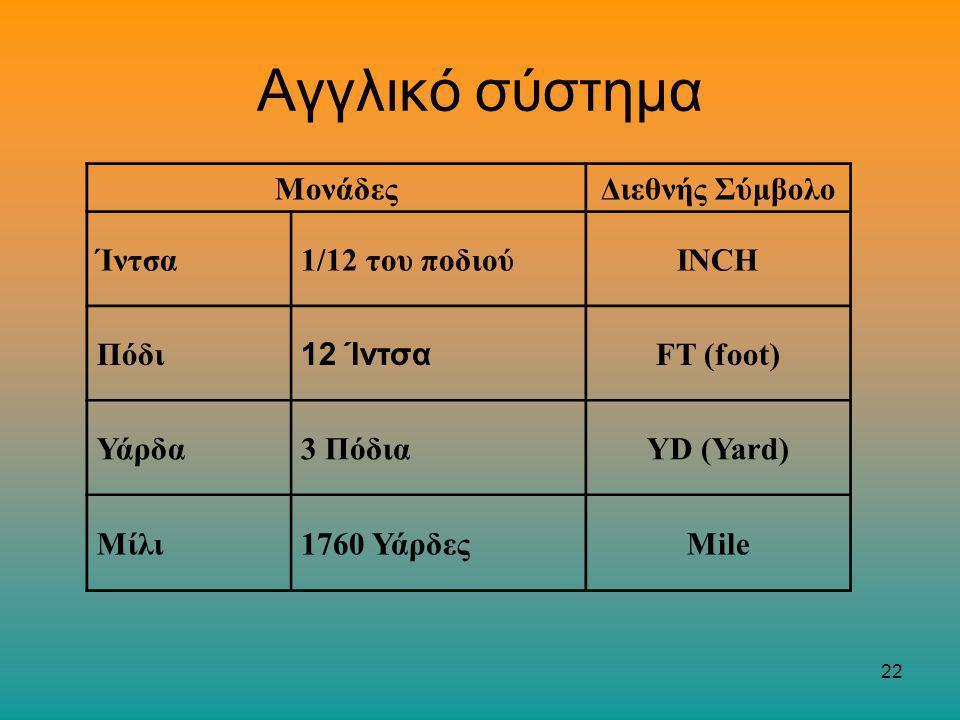 22 Αγγλικό σύστημα ΜονάδεςΔιεθνής Σύμβολο Ίντσα1/12 του ποδιούINCH Πόδι 12 Ίντσα FT (foot) Υάρδα3 ΠόδιαYD (Yard) Μίλι1760 ΥάρδεςMile