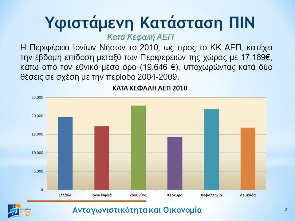 Ανταγωνιστικότητα και Οικονομία 2 Υφιστάμενη Κατάσταση ΠΙΝ Κατά Κεφαλή ΑΕΠ Η Περιφέρεια Ιονίων Νήσων το 2010, ως προς το ΚΚ ΑΕΠ, κατέχει την έβδομη επίδοση μεταξύ των Περιφερειών της χώρας με 17.189€, κάτω από τον εθνικό μέσο όρο (19.646 €), υποχωρώντας κατά δύο θέσεις σε σχέση με την περίοδο 2004-2009.