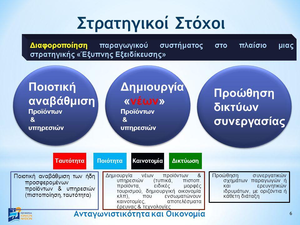Ανταγωνιστικότητα και Οικονομία Στρατηγικοί Στόχοι Με εργαλεία: 6 ΠοιότηταΚαινοτομία Δικτύωση Ποιοτική αναβάθμιση των ήδη προσφερομένων προϊόντων & υπηρεσιών (πιστοποίηση, ταυτότητα) Δημιουργία νέων προϊόντων & υπηρεσιών (τυπικά, πιστοπ.