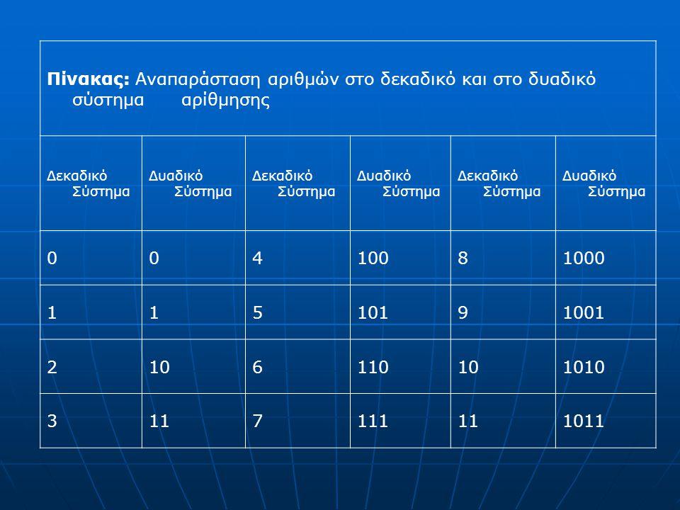 Πίνακας: Αναπαράσταση αριθμών στο δεκαδικό και στο δυαδικό σύστημα αρίθμησης Δεκαδικό Σύστημα Δυαδικό Σύστημα Δεκαδικό Σύστημα Δυαδικό Σύστημα Δεκαδικό Σύστημα Δυαδικό Σύστημα 00410081000 11510191001 2106110101010 3117111111011