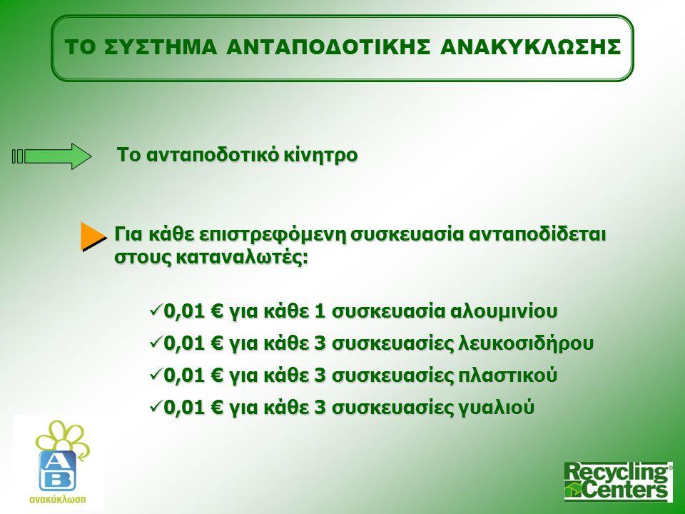 ΤΟ ΣΥΣΤΗΜΑ ΑΝΤΑΠΟΔΟΤΙΚΗΣ ΑΝΑΚΥΚΛΩΣΗΣ Το ανταποδοτικό κίνητρο Για κάθε επιστρεφόμενη συσκευασία ανταποδίδεται στους καταναλωτές: 0,01 € για κάθε 1 συσκευασία αλουμινίου 0,01 € για κάθε 1 συσκευασία αλουμινίου 0,01 € για κάθε 3 συσκευασίες λευκοσιδήρου 0,01 € για κάθε 3 συσκευασίες λευκοσιδήρου 0,01 € για κάθε 3 συσκευασίες πλαστικού 0,01 € για κάθε 3 συσκευασίες πλαστικού 0,01 € για κάθε 3 συσκευασίες γυαλιού 0,01 € για κάθε 3 συσκευασίες γυαλιού