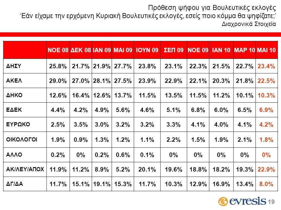 ΝΟΕ 08ΔΕΚ 08ΙΑΝ 09MAI 09ΙΟΥΝ 09ΣΕΠ 09ΝΟΕ 09ΙΑΝ 10ΜΑΡ 10ΜΑΙ 10 ΔΗΣΥ 25.8%21.7%21.9%27.7%23.8%23.1%22.3%21.5%22.7%23.4% ΑΚΕΛ 29.0%27.0%28.1%27.5%23.9%22