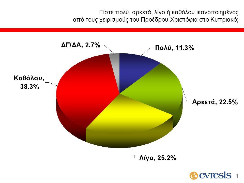Είστε πολύ, αρκετά, λίγο ή καθόλου ικανοποιημένος από τους χειρισμούς του Προέδρου Χριστόφια στο Κυπριακό; 1