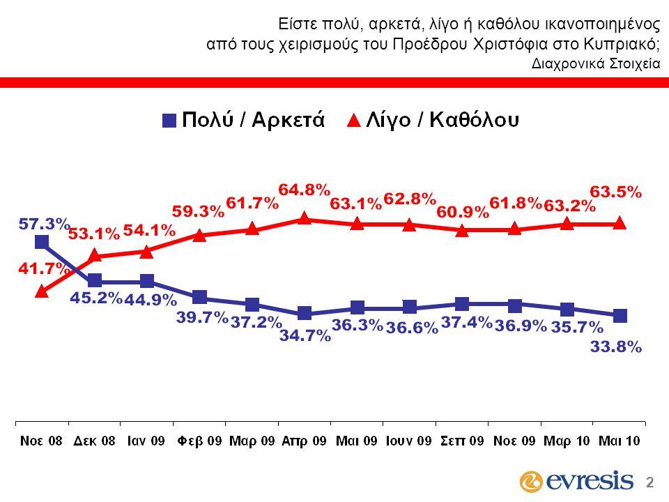 Είστε πολύ, αρκετά, λίγο ή καθόλου ικανοποιημένος από τους χειρισμούς του Προέδρου Χριστόφια στο Κυπριακό; Διαχρονικά Στοιχεία 2