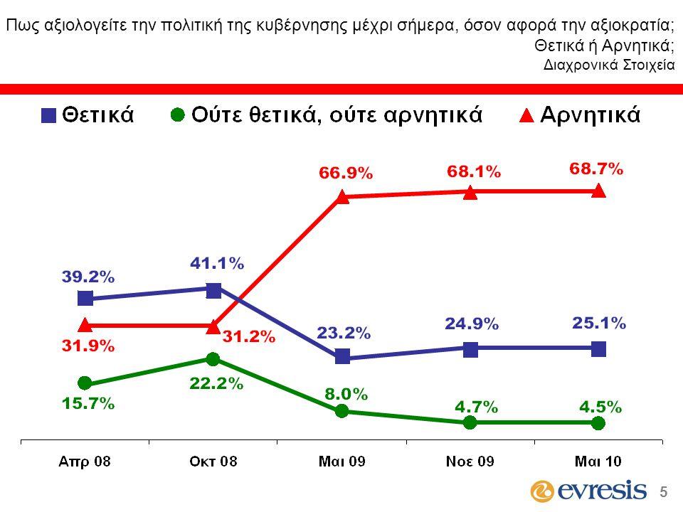 Πως αξιολογείτε την πολιτική της κυβέρνησης μέχρι σήμερα, όσον αφορά την αξιοκρατία; Θετικά ή Αρνητικά; (κατά ψήφο στις βουλευτικές εκλογές του Μαΐου 2006) * Ενδεικτικά στοιχεία λόγω μικρής αριθμητικής βάσης 6