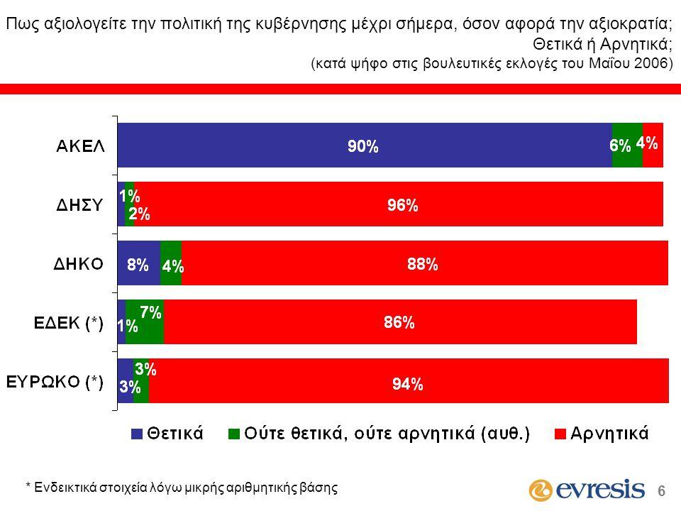 Πως αξιολογείτε την πολιτική της κυβέρνησης μέχρι σήμερα, όσον αφορά την αξιοκρατία; Θετικά ή Αρνητικά; (κατά ψήφο στις βουλευτικές εκλογές του Μαΐου