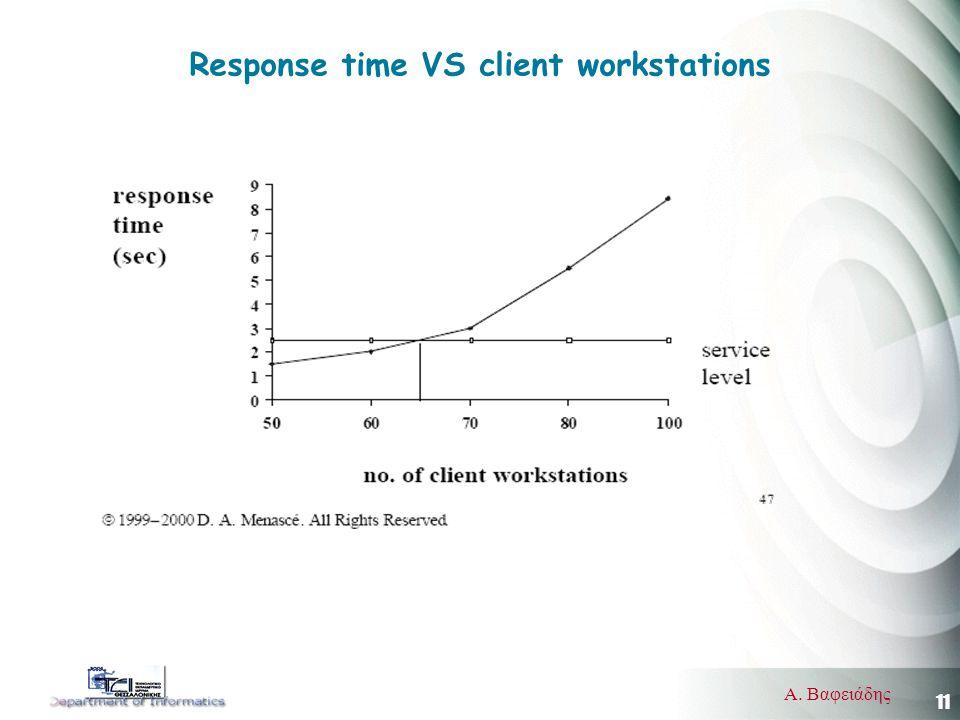 11 Α. Βαφειάδης Response time VS client workstations