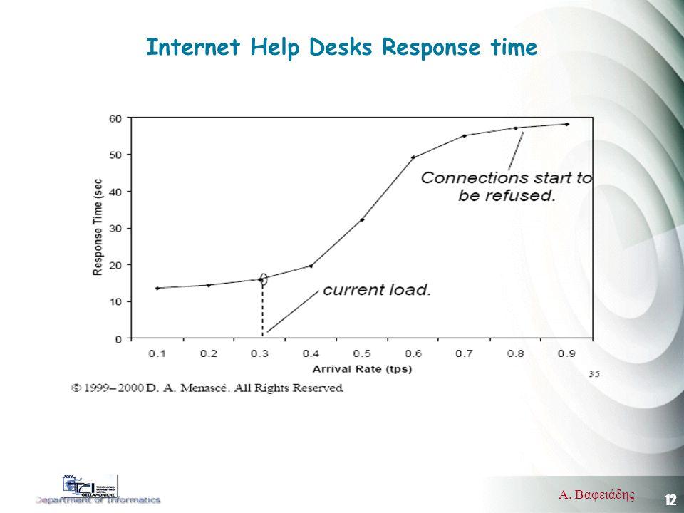 12 Α. Βαφειάδης Internet Help Desks Response time