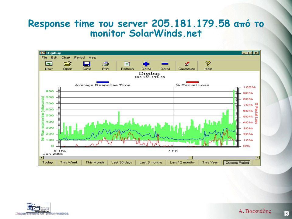 13 Α. Βαφειάδης Response time του server 205.181.179.58 από το monitor SolarWinds.net