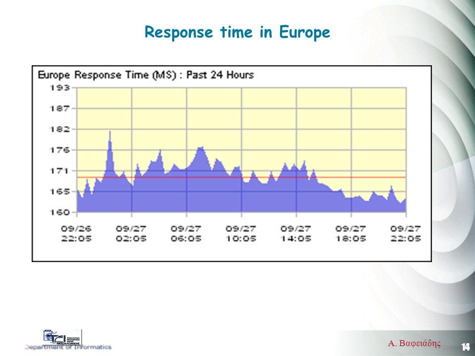 14 Α. Βαφειάδης Response time in Europe