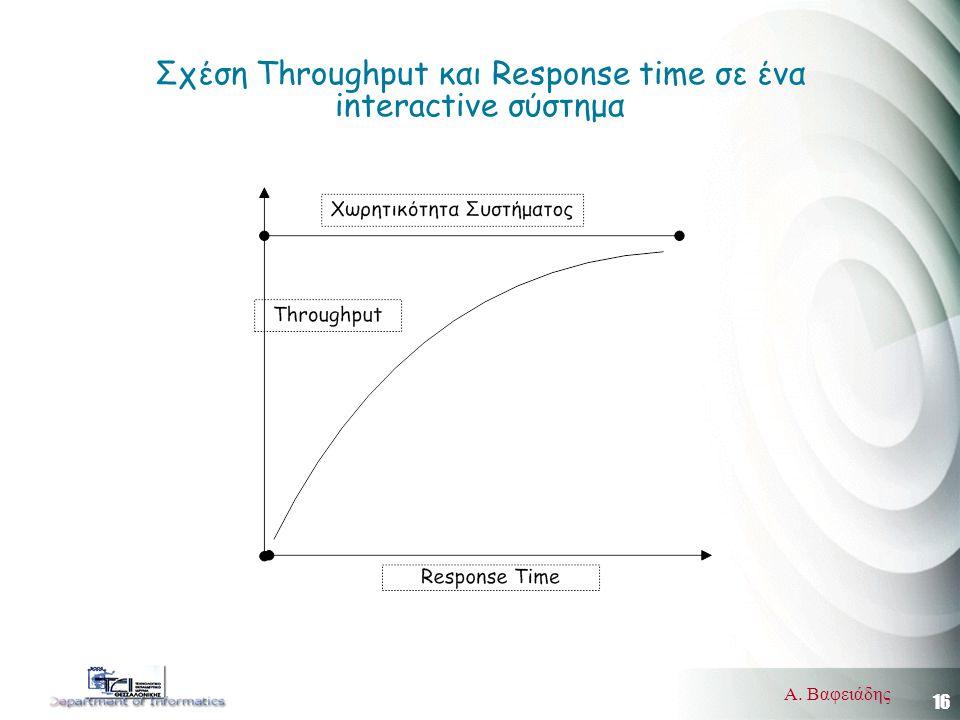 16 Α. Βαφειάδης Σχέση Throughput και Response time σε ένα interactive σύστημα