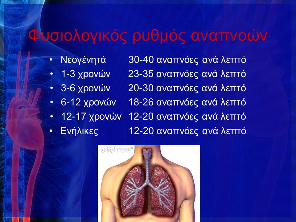 Φυσιολογικός ρυθμός αναπνοών Νεογένητά 30-40 αναπνόες ανά λεπτό 1-3 χρονών 23-35 αναπνόες ανά λεπτό 3-6 χρονών 20-30 αναπνόες ανά λεπτό 6-12 χρονών 18