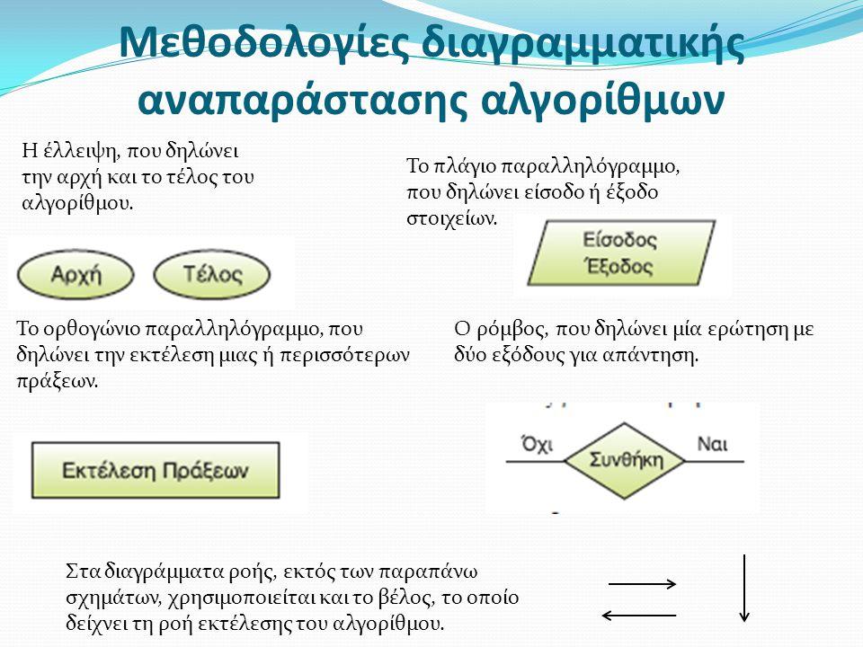 Μεθοδολογίες διαγραμματικής αναπαράστασης αλγορίθμων Η έλλειψη, που δηλώνει την αρχή και το τέλος του αλγορίθμου. Το πλάγιο παραλληλόγραμμο, που δηλών